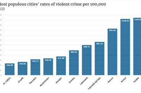 La ciudad de Aurora supera a Colorado Springs como la segunda ciudad más violenta de Colorado